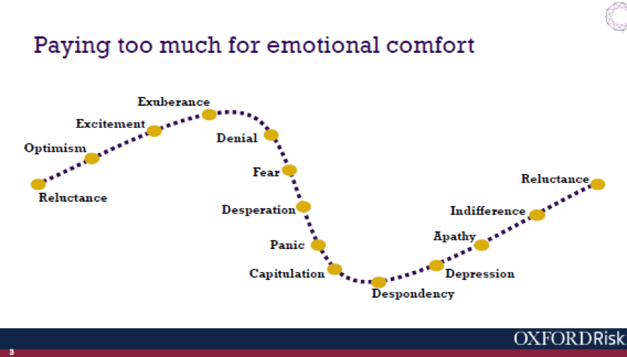 Graphic of emotional state clients of wealth managers