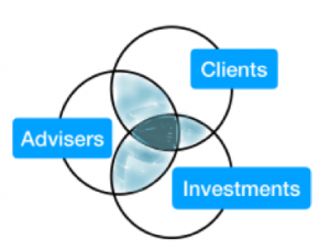 Relation between clients advisers and investments